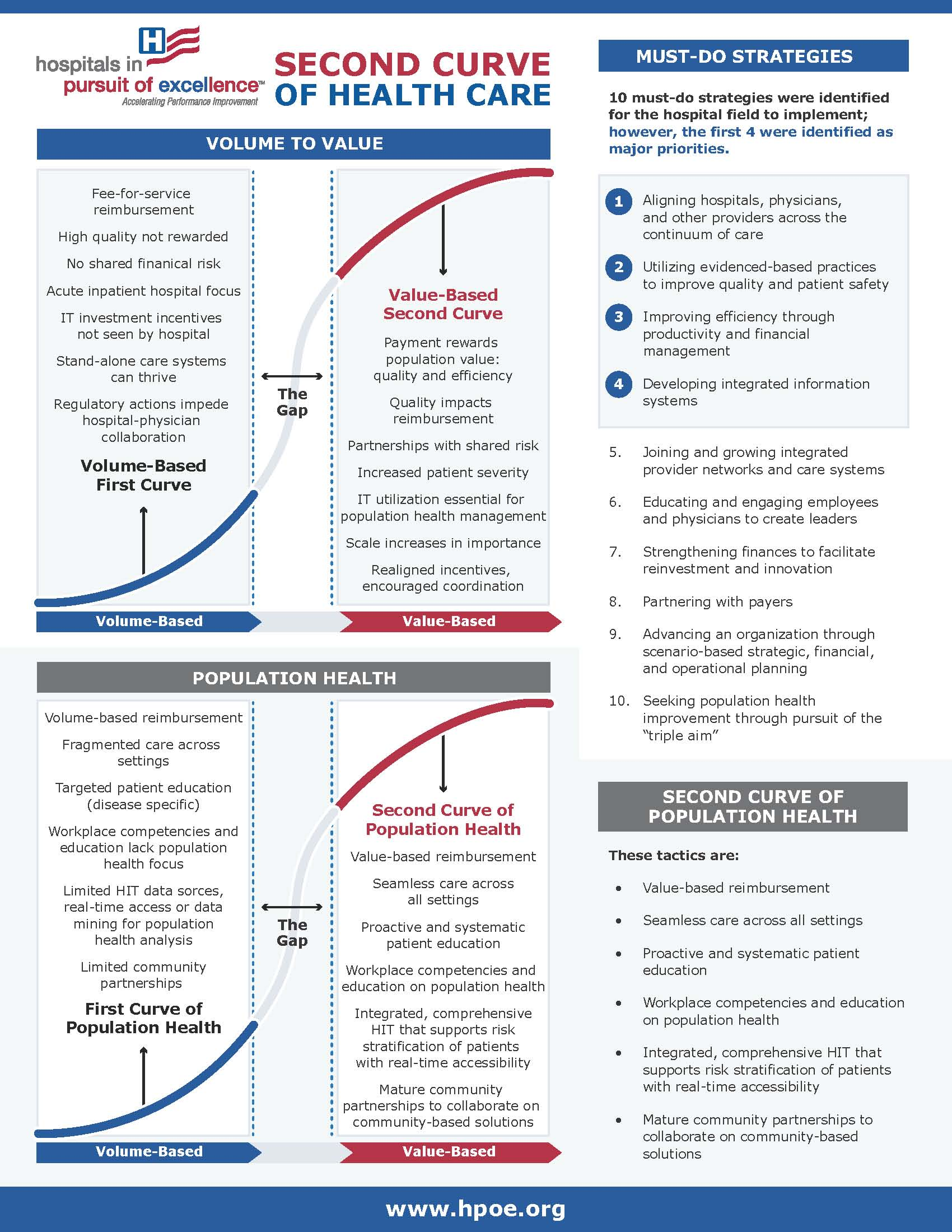 Second Curve of Population Health infographic